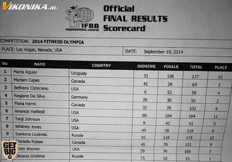 «Фитнес Олимпия» - 2014 (протоколы)