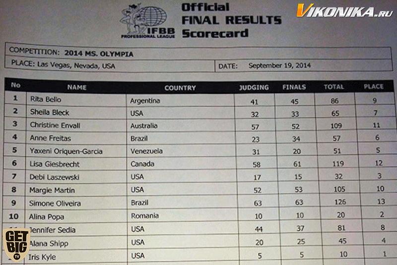 «Мисс Олимпия»-2014 (протоколы)