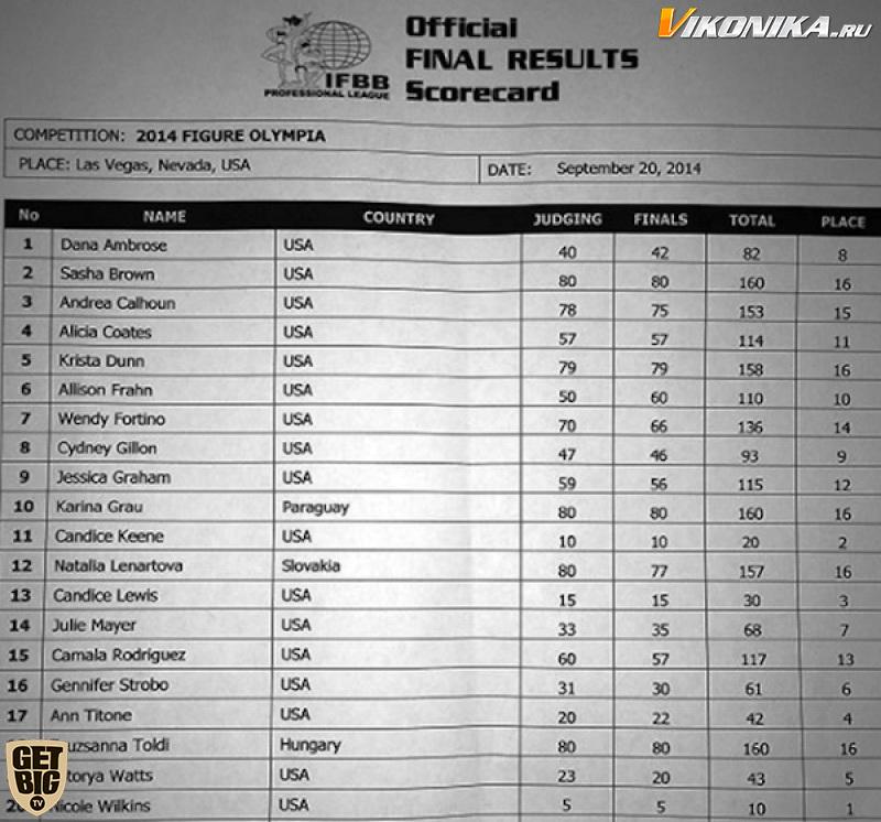 «Фигура Олимпия»-2014 (протоколы)