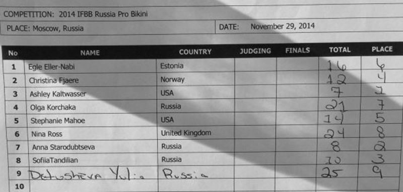 Официальные протоколы IFBB Russian Pro - 2014
