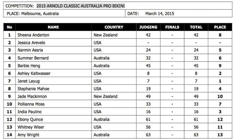 Арнольд Классик Австралия Про Бикини - 2015