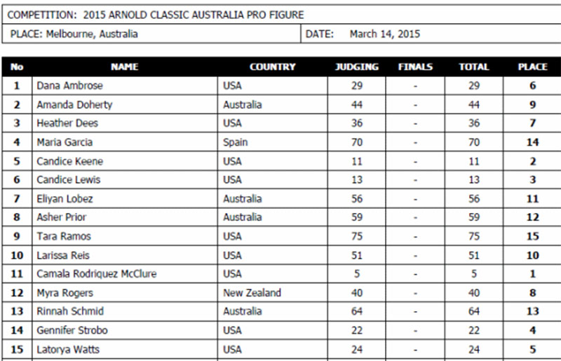 Арнольд Классик Австралия Фигура - 2015