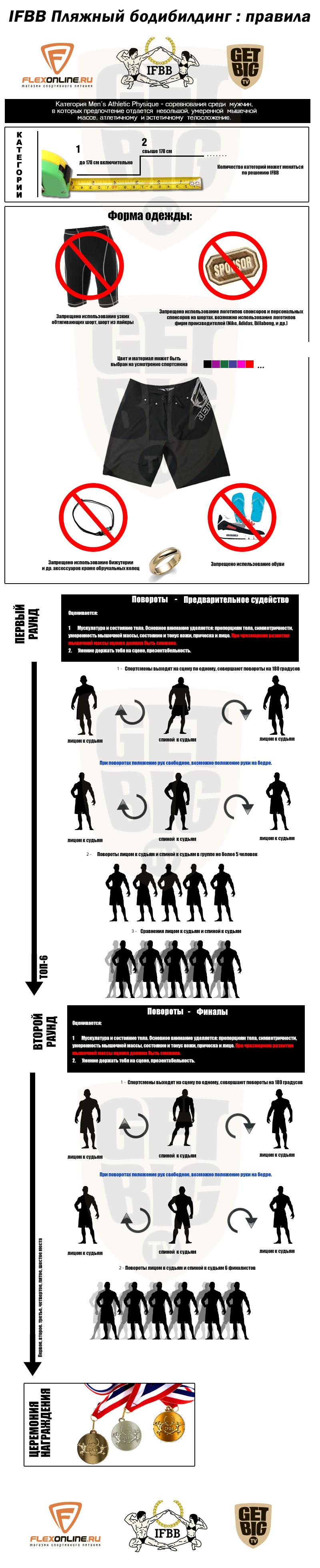 Правила соревнований по пляжному бодибилдингу (менс физик) IFBB