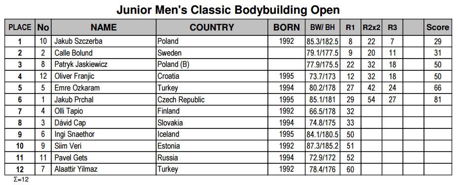Бодибилдинг юниоры, открытая весовая категория