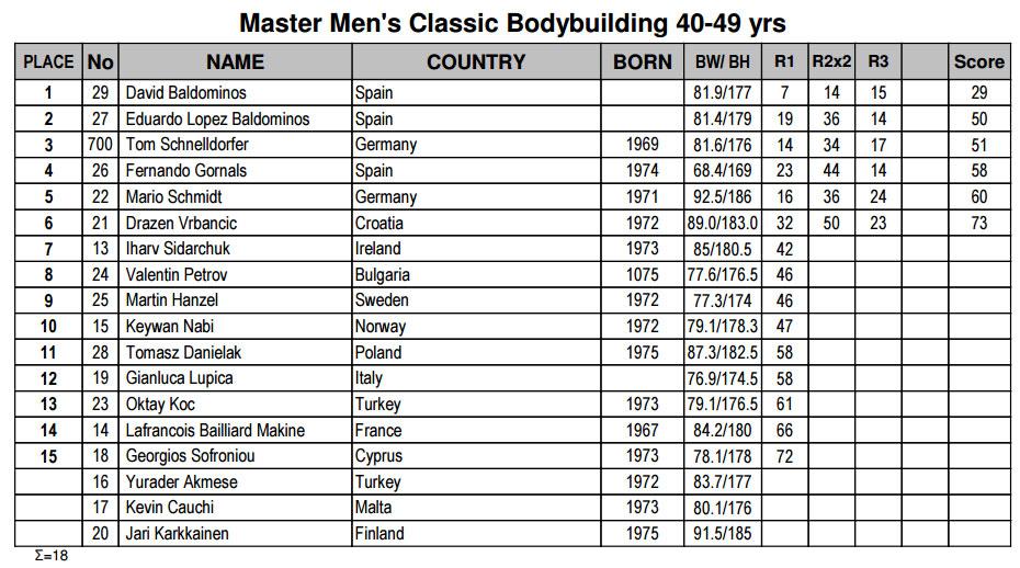 Классический бодибилдинг мастера 40-49 лет