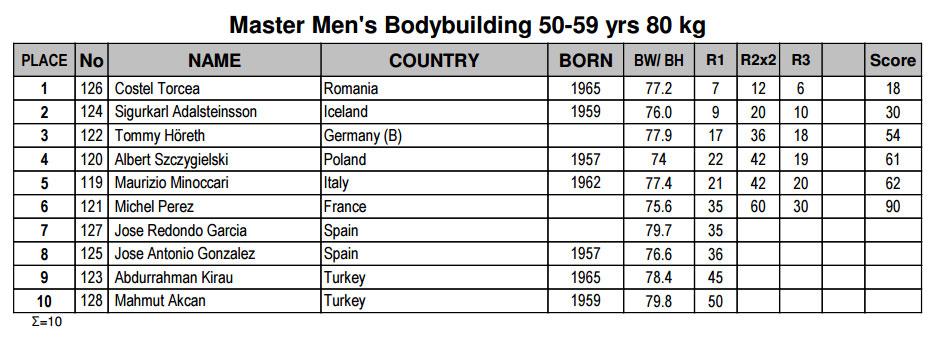 Бодибилдинг мастера 50-59 лет до 80 кг