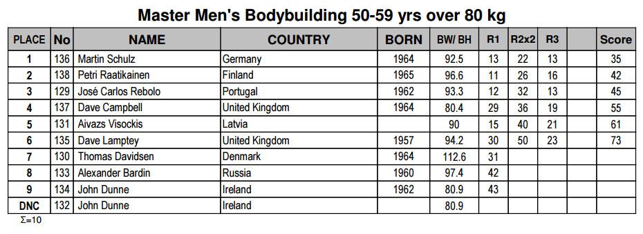 Бодибилдинг мастера 50-59 лет свыше 80 кг