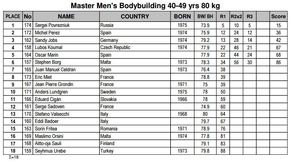 Бодибилдинг мастера 40-49 лет до 80 кг
