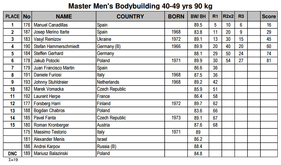 Бодибилдинг мастера 40-49 лет до 90 кг