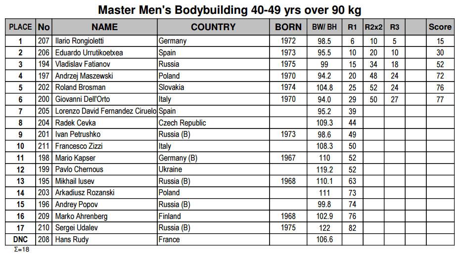 Бодибилдинг мастера 40-49 лет свыше 90 кг
