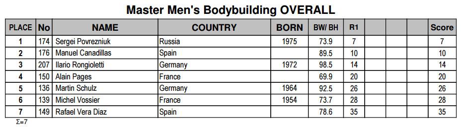 Бодибилдинг мастера 40-49 лет до 70 кг