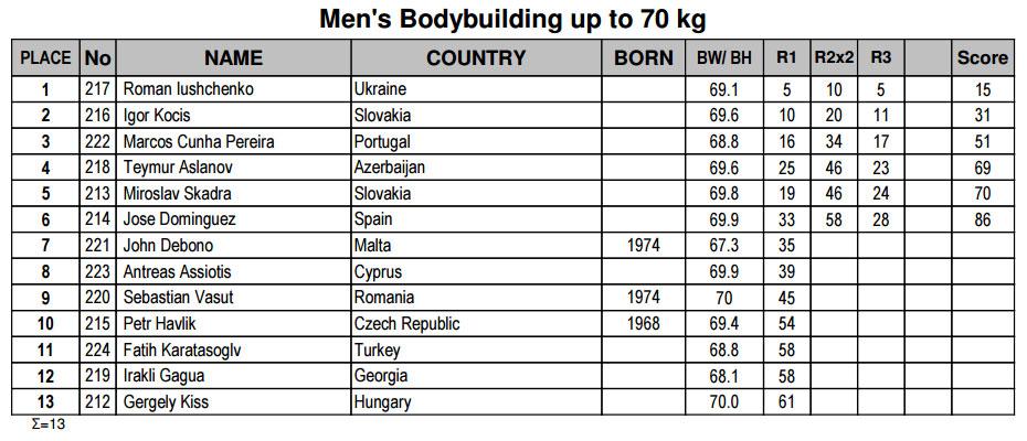 Мужской бодибилдинг до 70 кг