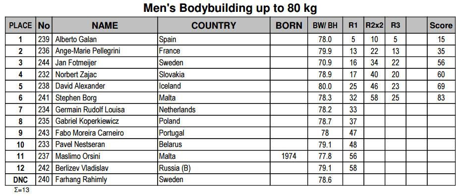 Мужской бодибилдинг до 80 кг