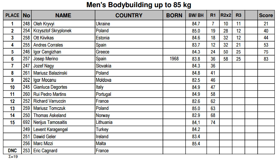 Мужской бодибилдинг до 85 кг