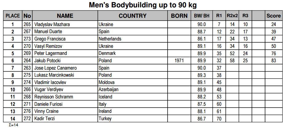 Мужской бодибилдинг до 90 кг