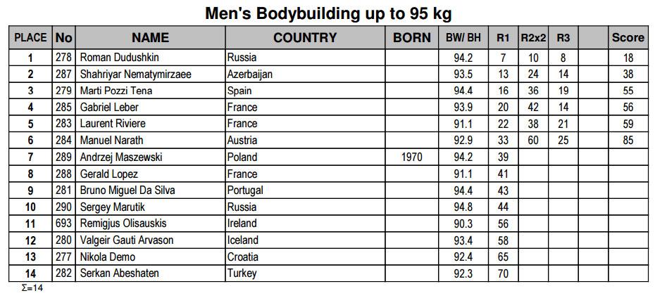 Мужской бодибилдинг до 95 кг
