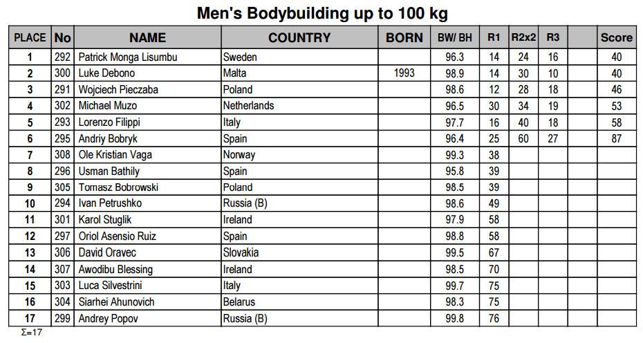 Мужской бодибилдинг до 100 кг