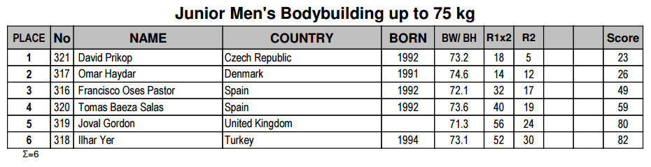Бодибилдинг юниоры до 75 кг