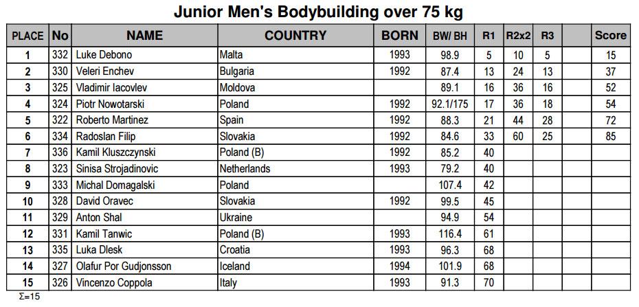 Бодибилдинг юниоры свыше 75 кг