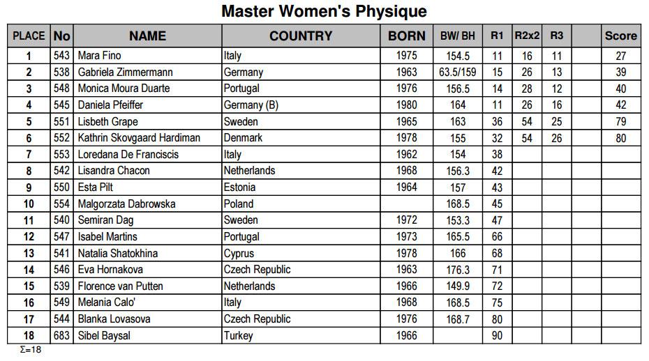 Женский физик мастера