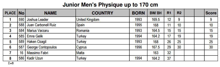 Мужской физик юниоры до 170 см