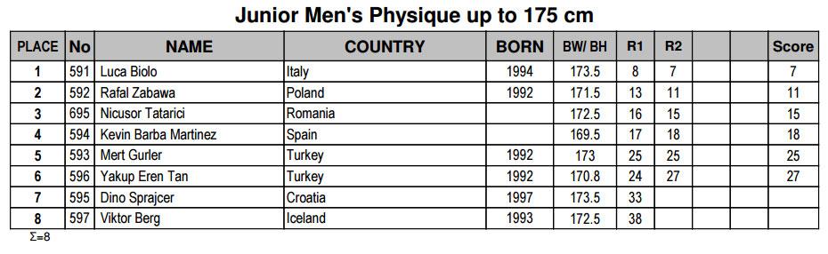 Мужской физик юниоры до 175 см