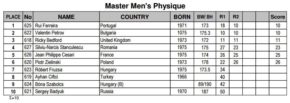 Мужской физик мастера