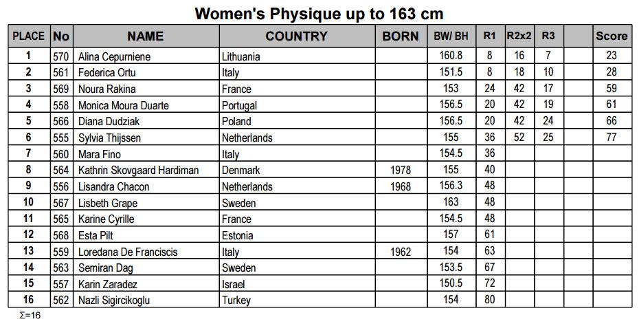 Женский физик до 163 см
