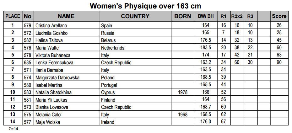 Женский физик свыше 163 см