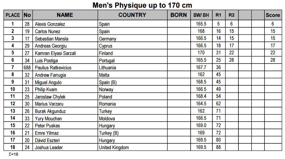 Мужской физик до 170 см