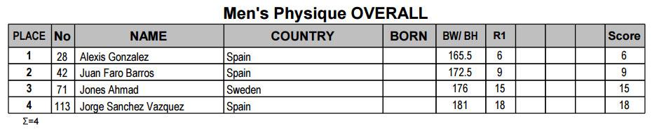 Мужской физик абсолютная категория