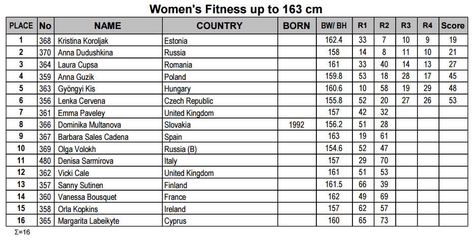 Женский фитнес до 163 см