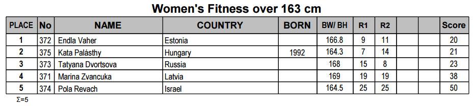 Женский фитнес свыше 163 см