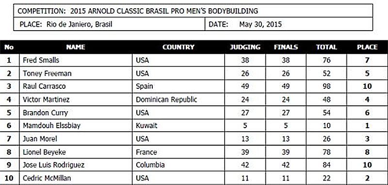 Арнольд Шварценеггер Классик Бразилия - 2015 (мужской бодибилдинг)