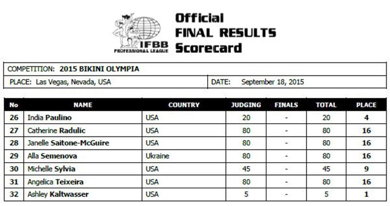 Официальные протоколы «Бикини Олимпии»-2015 (часть 2)