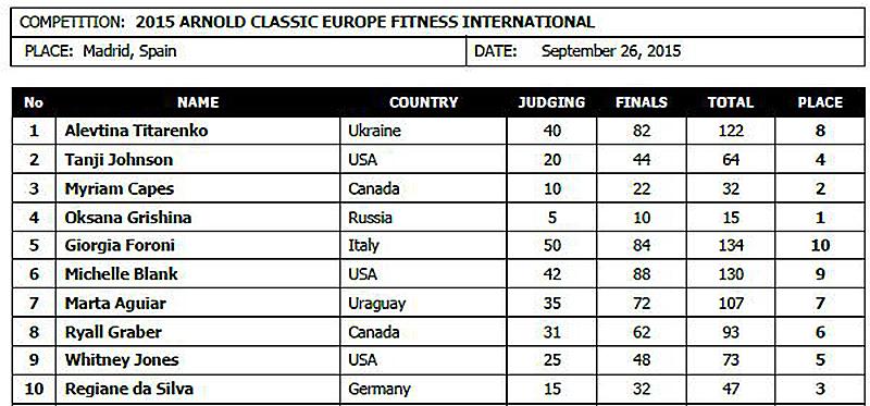 Арнольд Классик Европа (фитнес) - 2015