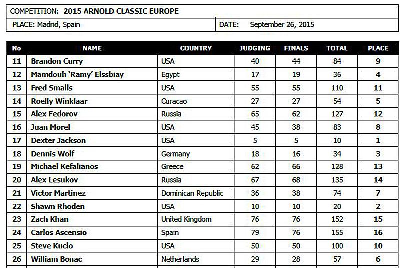 IFBB Pro Legue бодибилдинг на «Арнольд Классик Европа»-2015