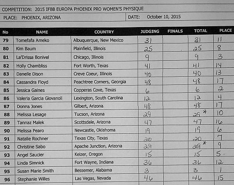 Результаты IFBB EUROPA PHOENIX PRO - 2015 (женский физик)