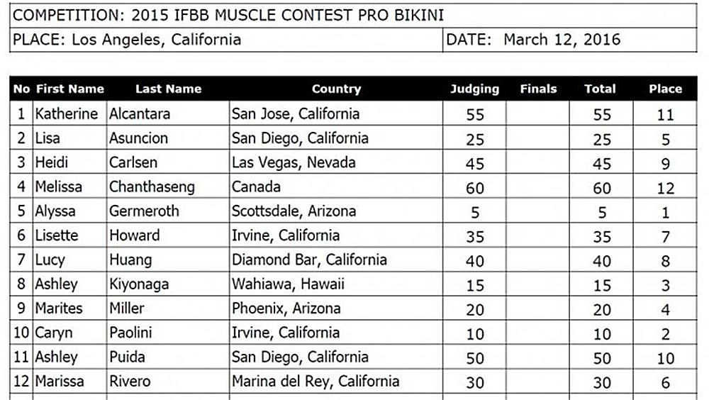 Результаты выступлений в категории «бикини» на турнире Musclecontes.com Pro - 2016