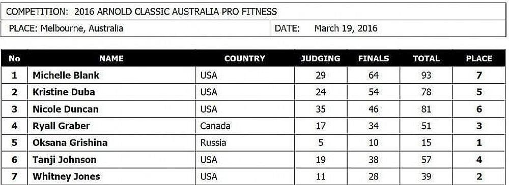 Арнольд Классик Австралия - 2016 (фитнес)