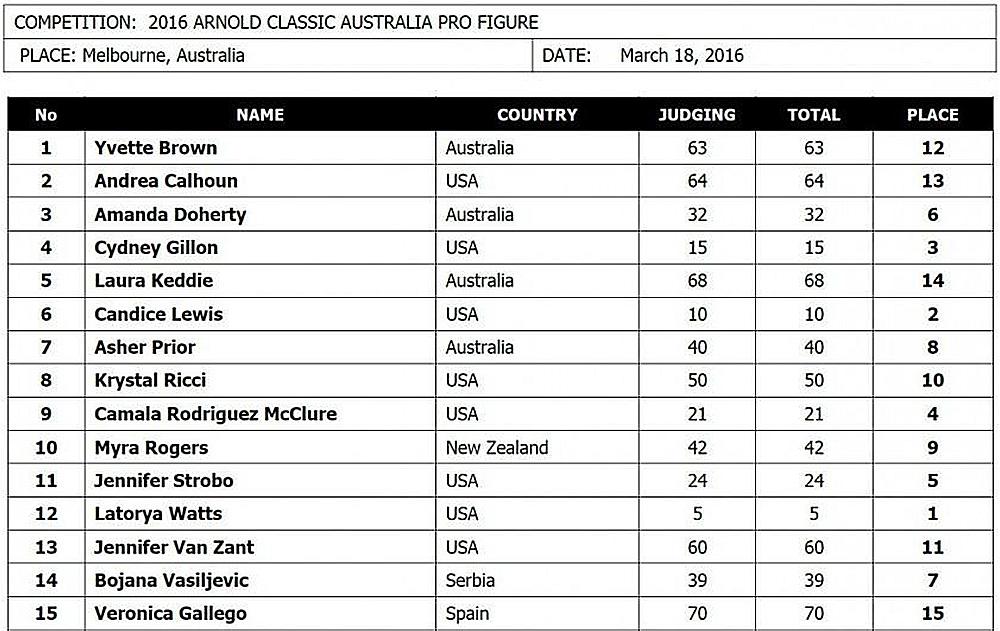 Арнольд Классик Австралия - 2016 (фигура)