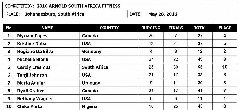 Арнольд Классик Африка - 2016 (фитнес)