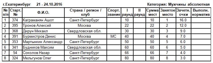 Чемпионат России по бодибилдингу - 2016 (мужской бодибилдинг, абсолютная категория)