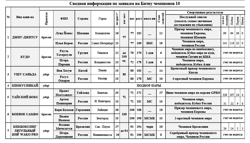 Состав пар на Битве Чемпионов - 10 «Сборная России - Сборная Мира» РСБИ