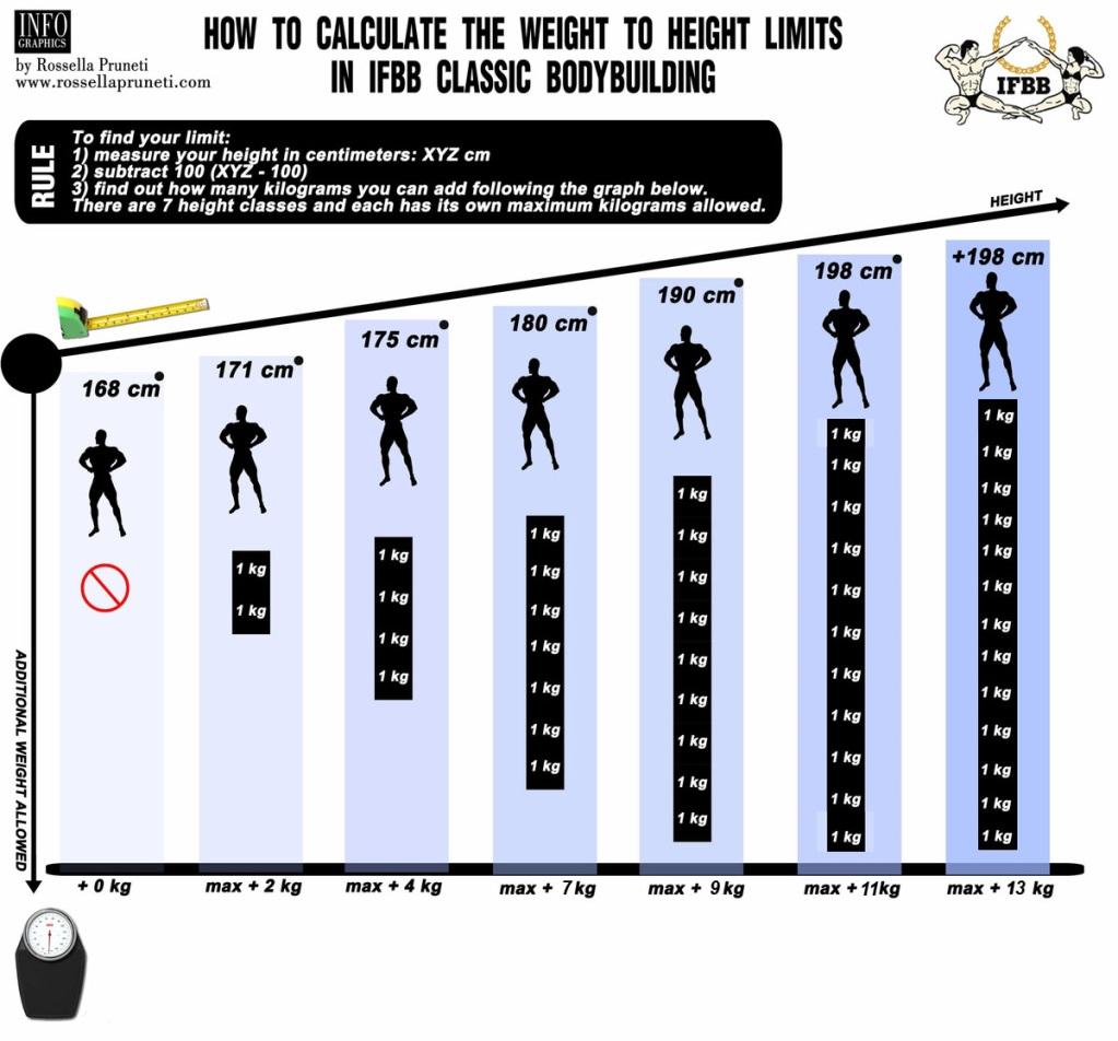 Изменения в росто-весовых критериях в классическом бодибилдинге