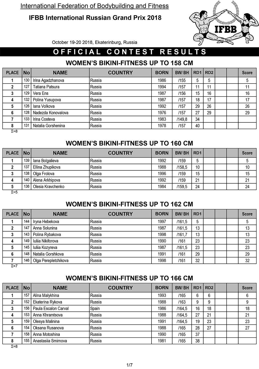 Протоколы: IFBB Grand-Prix of Russia - 2018 / amateurs