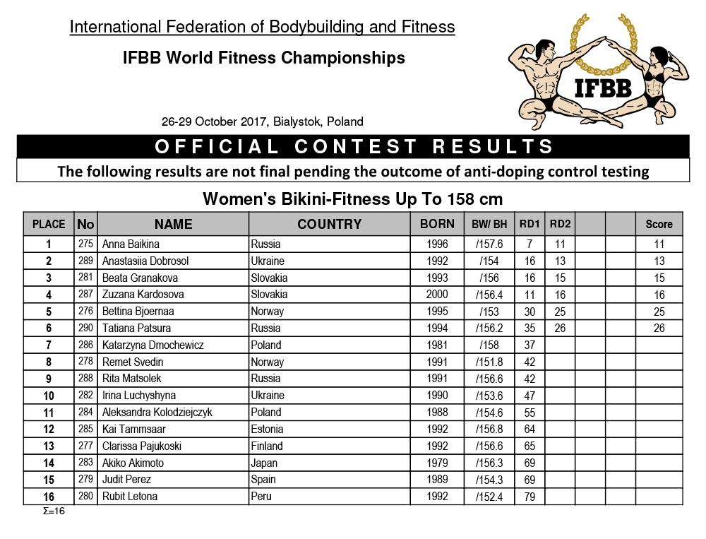 Протоколы: IFBB World Fitness Championships - 2018