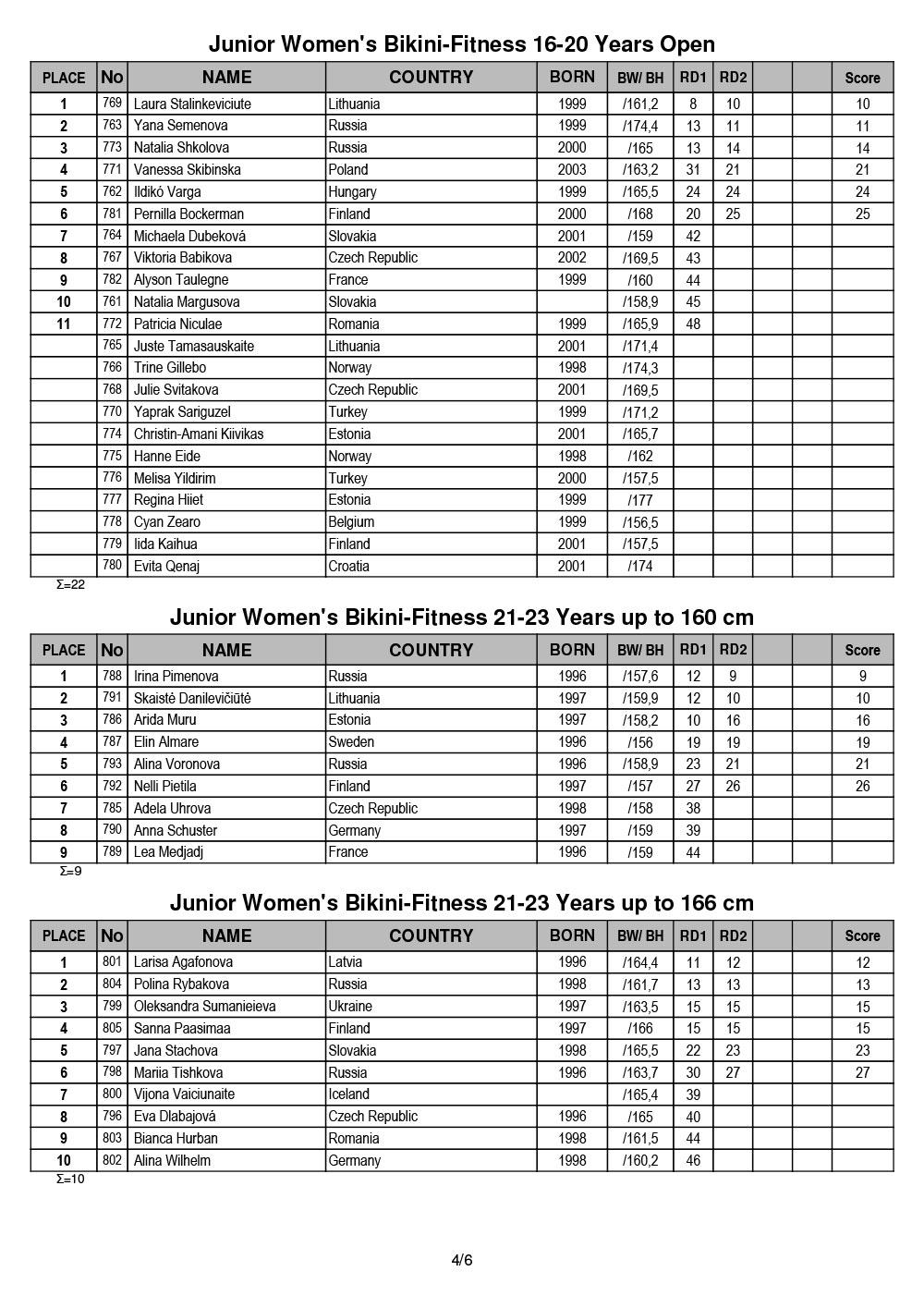 2019 EBFF Bodybuilding & Fitness Juniors Championships