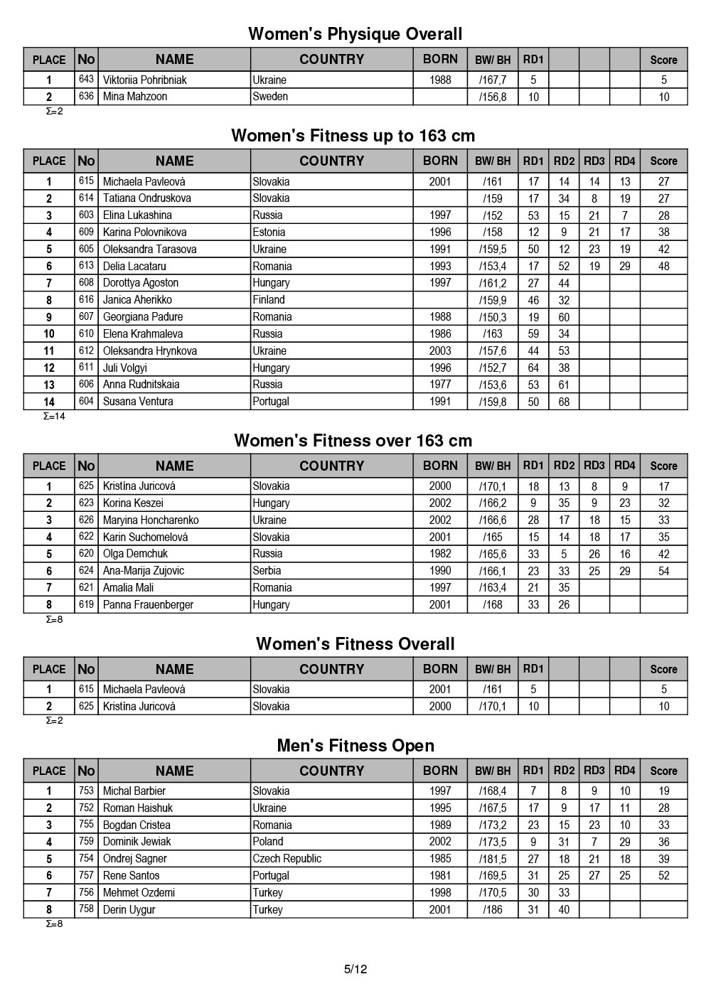 2019 EBFF Fitness Amateur Championships