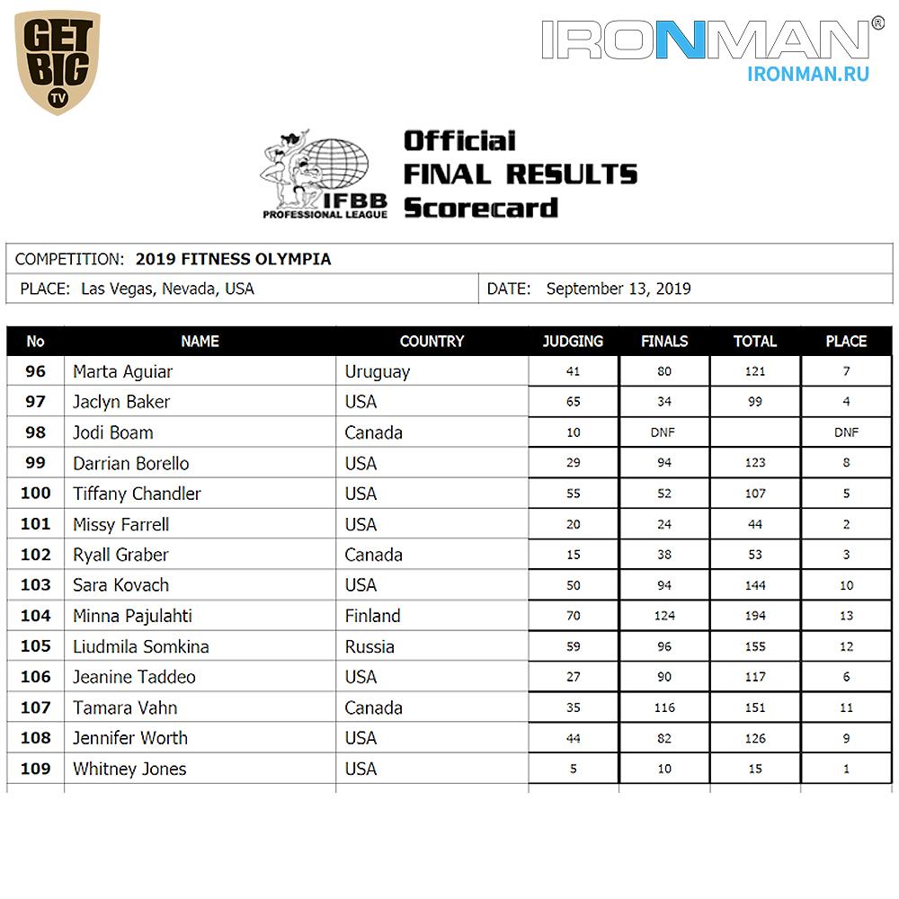 Результаты IFBB Pro League «Fitness Olympia» - 2019